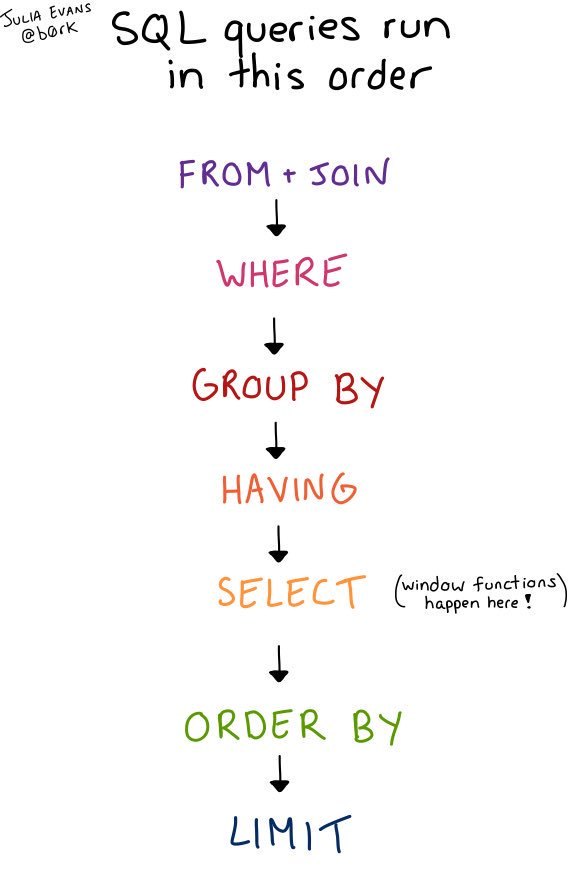 SQL查询按以下顺序进行